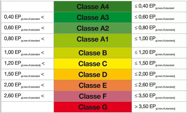classi-energetiche